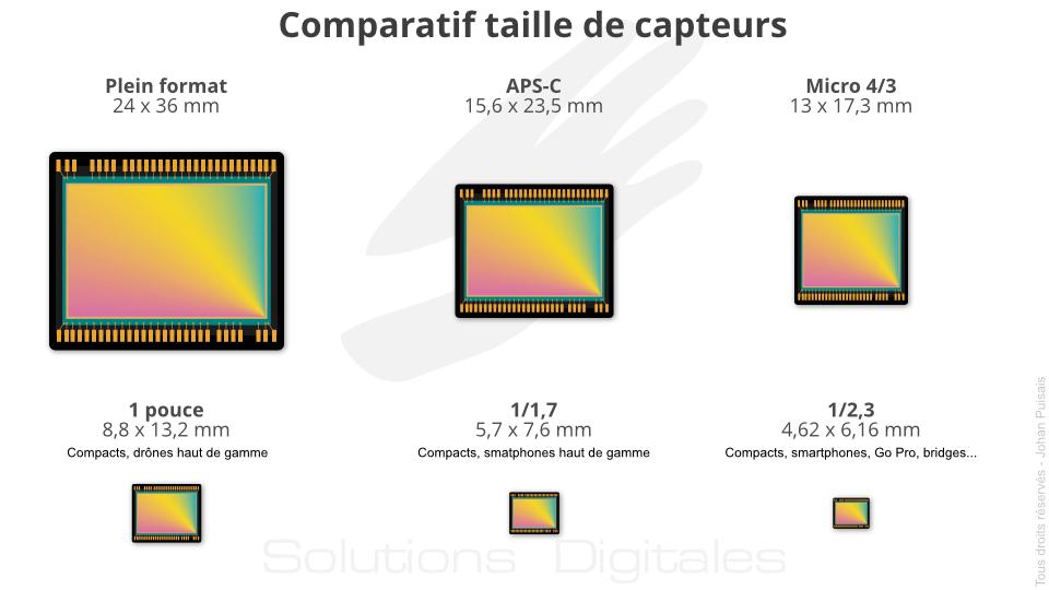 Comparaison de la taille des principaux capteurs photo du marché